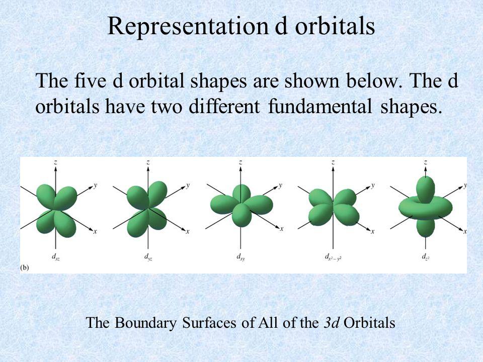 Representation d orbitals