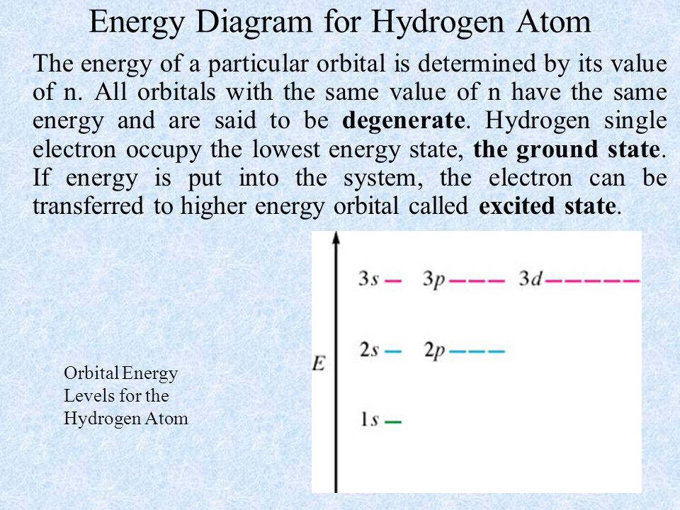 Energy Diagram for Hydrogen Atom