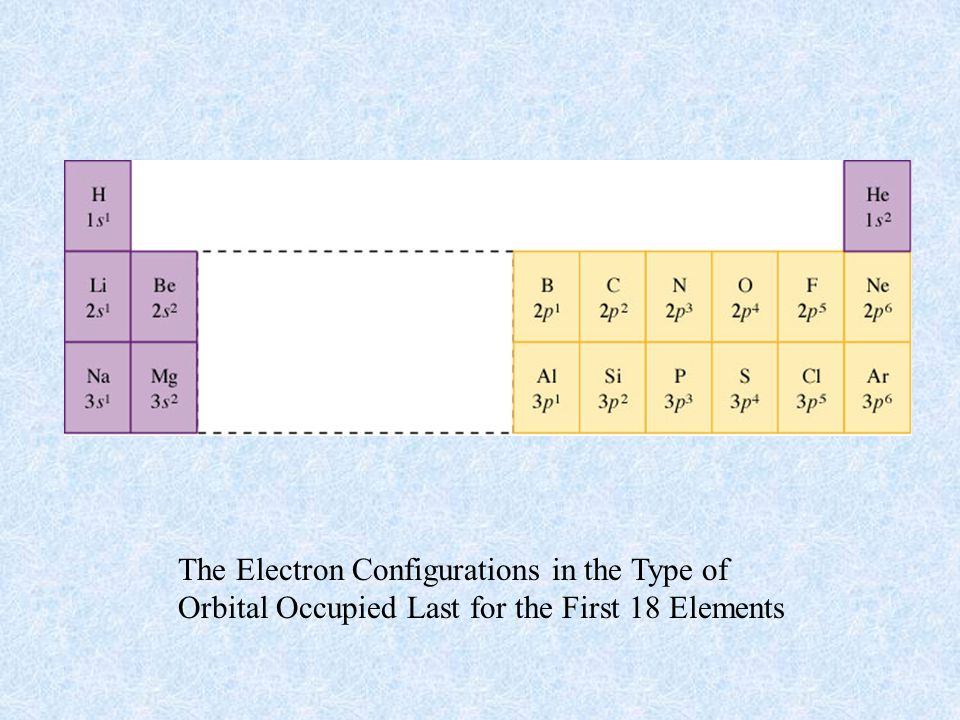 The Electron Configurations in the Type of