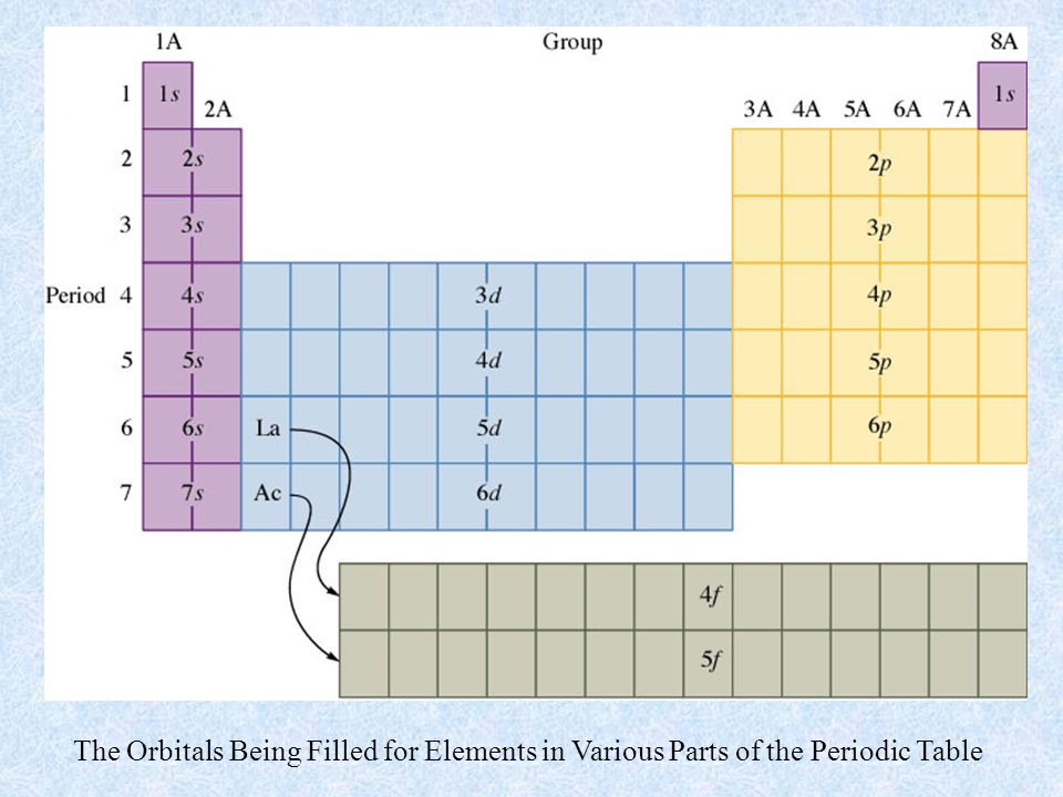 The Orbitals Being Filled for Elements in Various Parts of the Periodic Table
