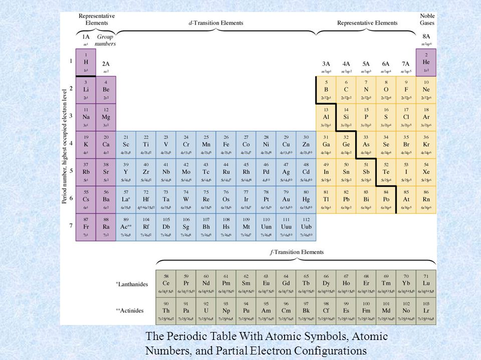 The Periodic Table With Atomic Symbols, Atomic
