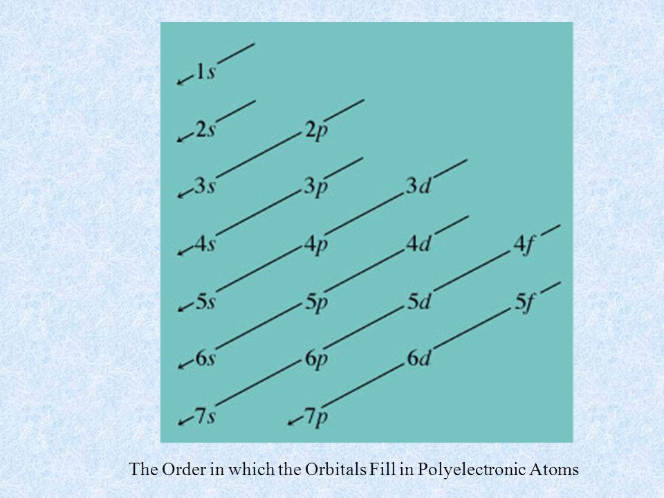 The Order in which the Orbitals Fill in Polyelectronic Atoms