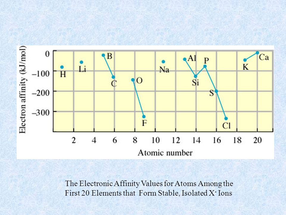 The Electronic Affinity Values for Atoms Among the
