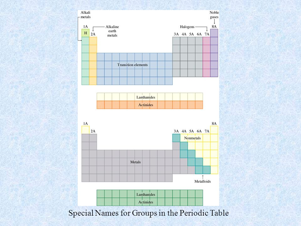 Special Names for Groups in the Periodic Table