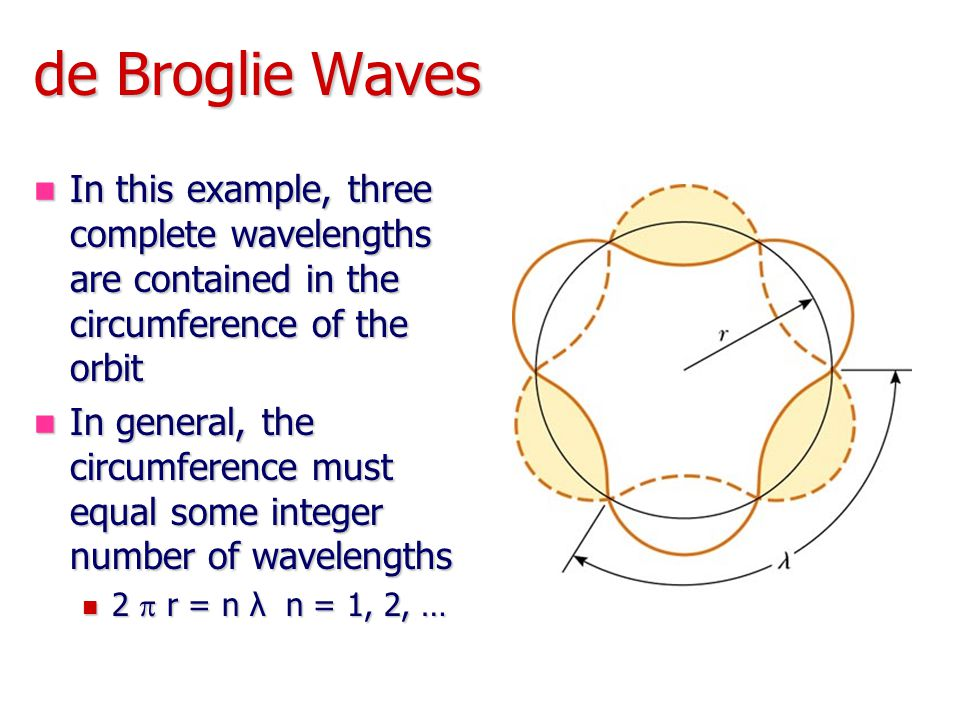 de Broglie Waves In this example, three complete wavelengths are contained in the circumference of the orbit.