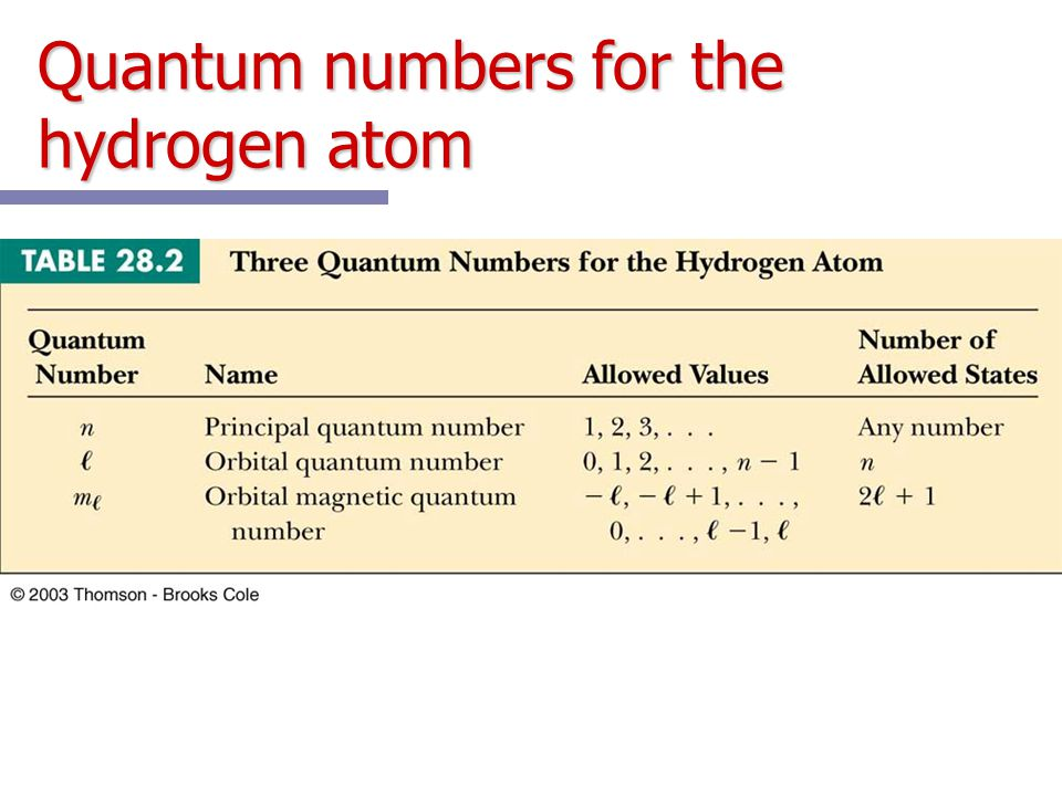 Quantum numbers for the hydrogen atom