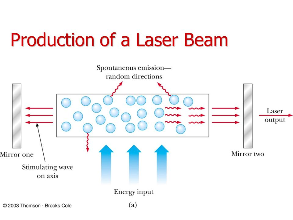 Production of a Laser Beam