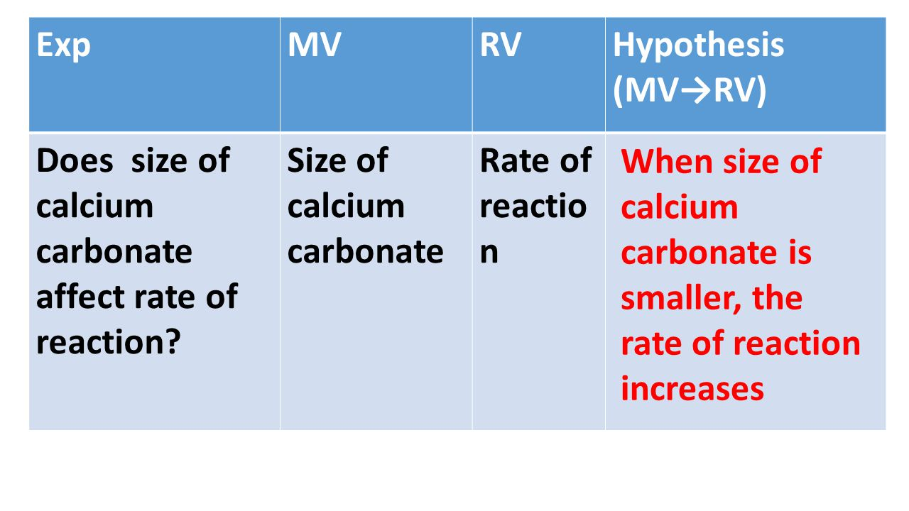 Exp MV. RV. Hypothesis (MV→RV) Does size of calcium carbonate affect rate of reaction Size of calcium carbonate.
