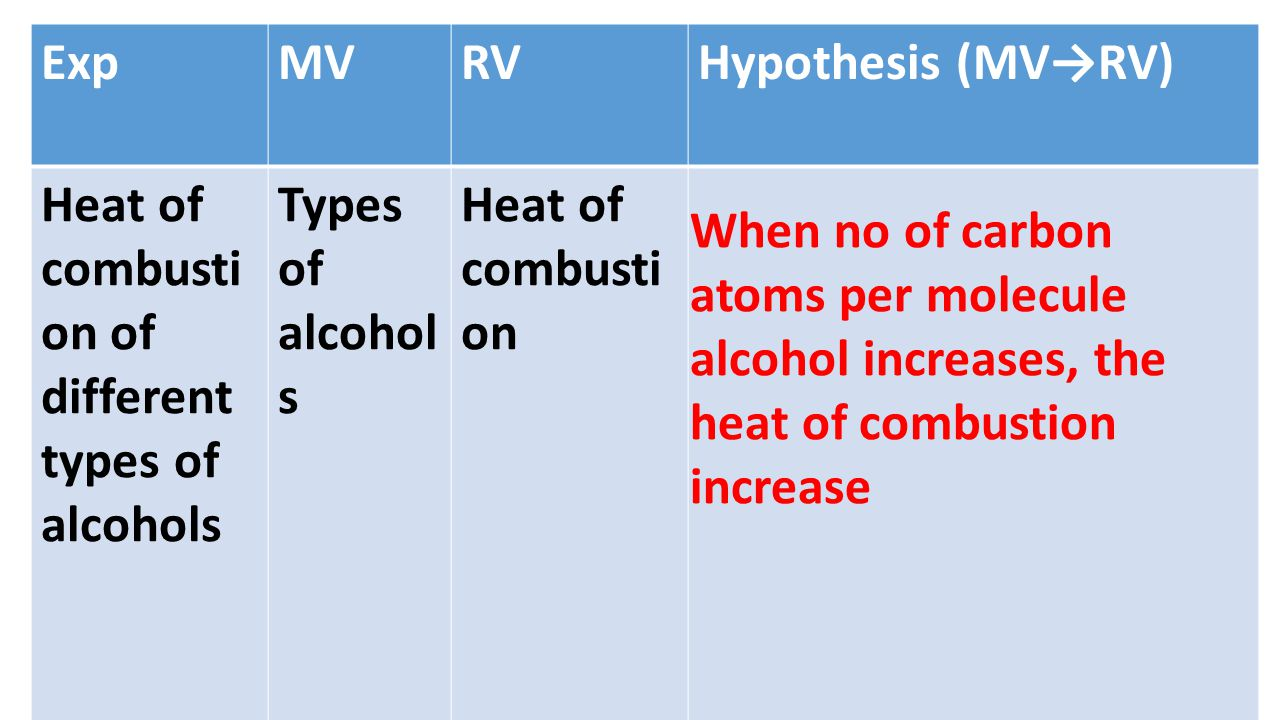 Exp MV. RV. Hypothesis (MV→RV) Heat of combustion of different types of alcohols. Types of alcohols.