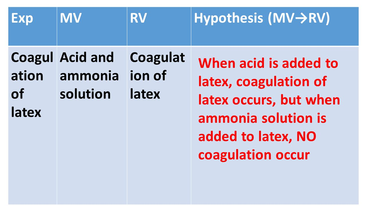 Exp MV. RV. Hypothesis (MV→RV) Coagulation of latex. Acid and ammonia solution.