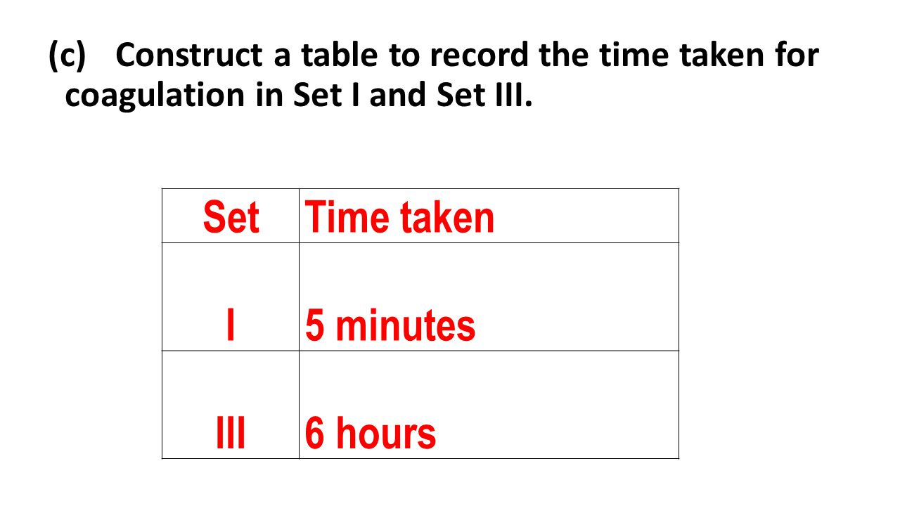 Set Time taken I 5 minutes III 6 hours