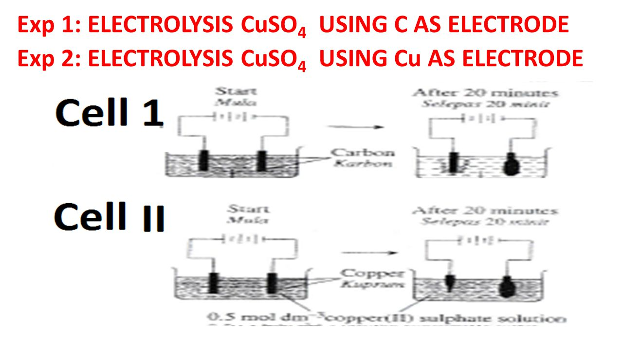 Exp 1: ELECTROLYSIS CuSO4 USING C AS ELECTRODE