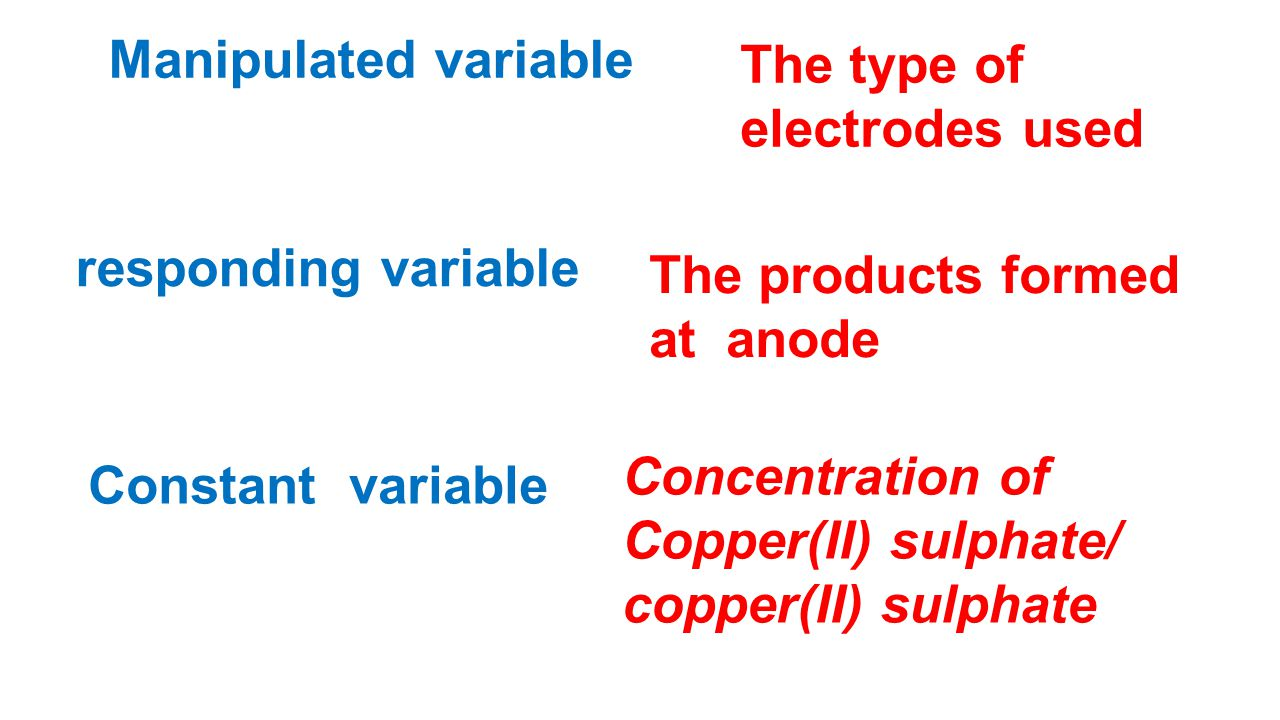 Manipulated variable The type of electrodes used. responding variable. The products formed. at anode.