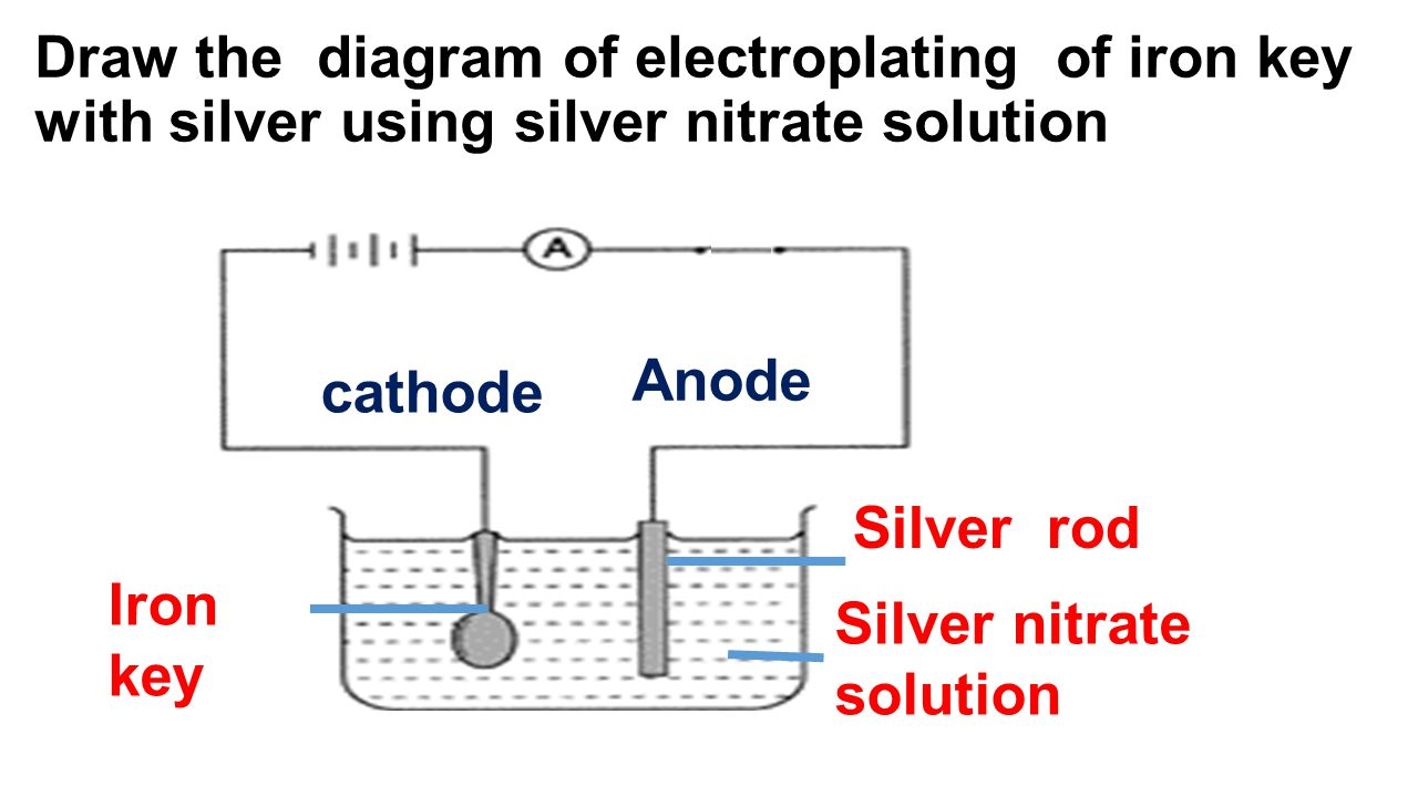 Draw the diagram of electroplating of iron key with silver using silver nitrate solution