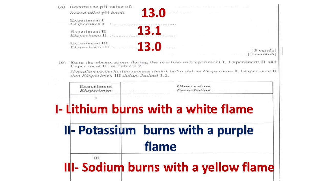 I- Lithium burns with a white flame