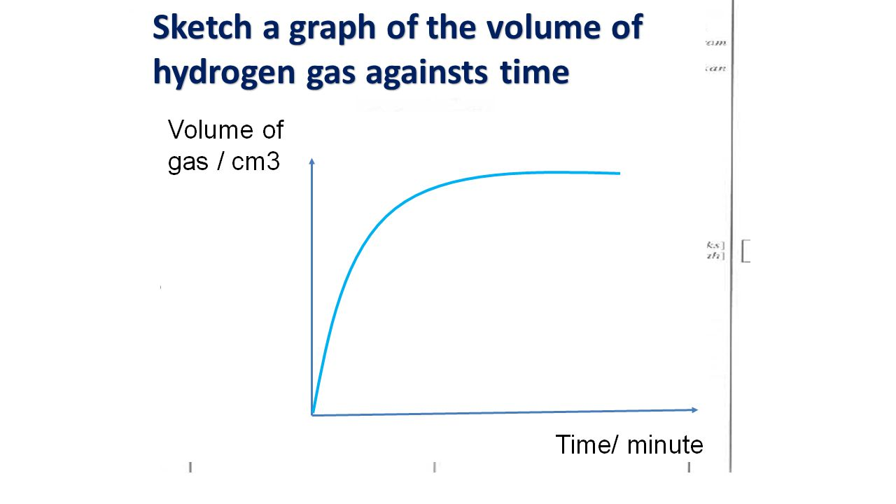 Sketch a graph of the volume of hydrogen gas againsts time
