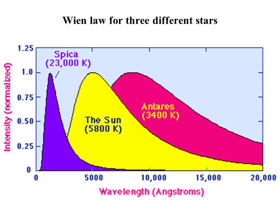Wien law for three different stars