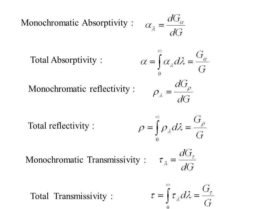 Monochromatic Absorptivity :