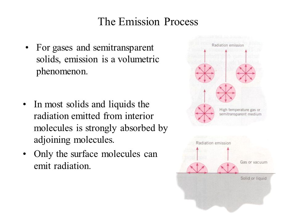 The Emission Process For gases and semitransparent solids, emission is a volumetric phenomenon.