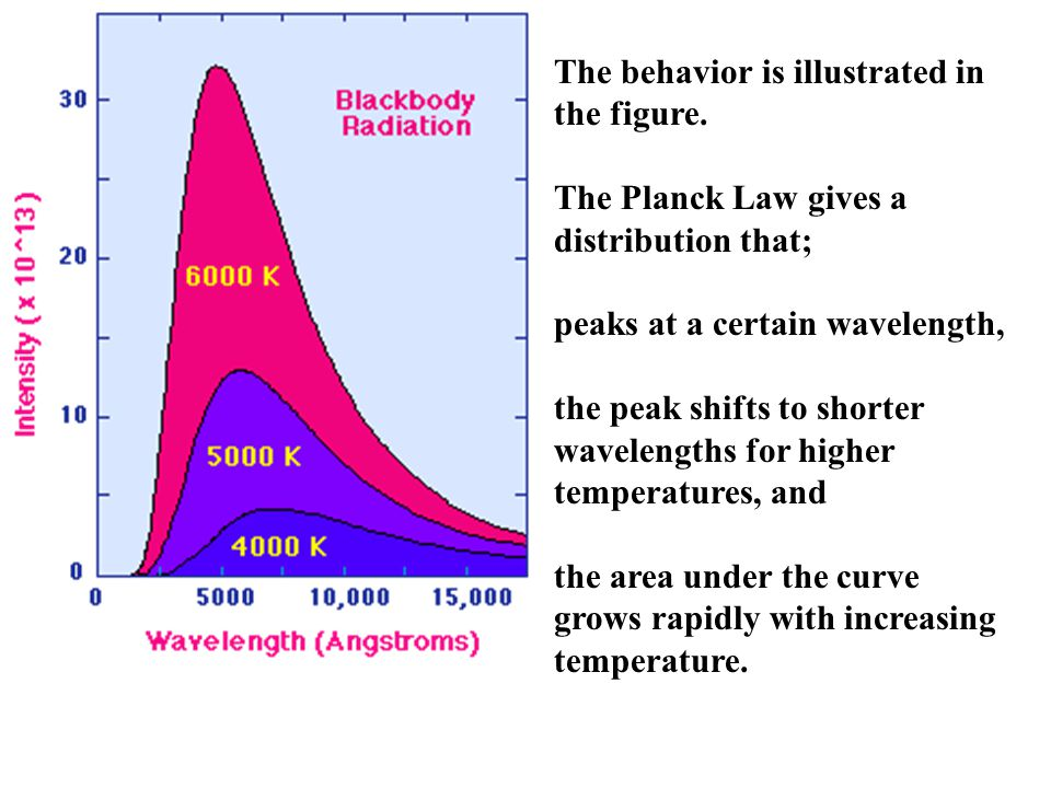 The behavior is illustrated in the figure.