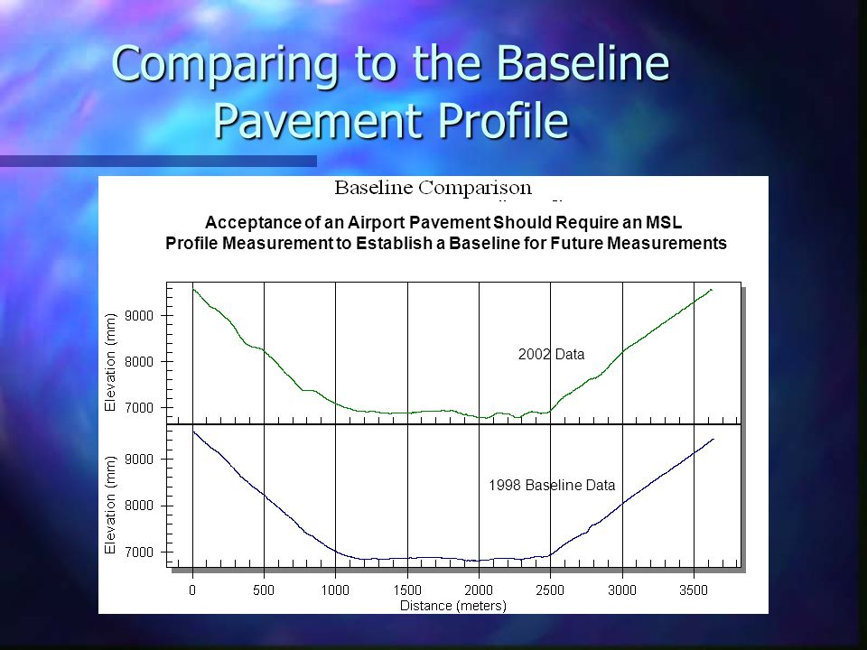 Comparing to the Baseline Pavement Profile