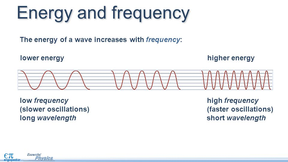 Energy and frequency The energy of a wave increases with frequency: