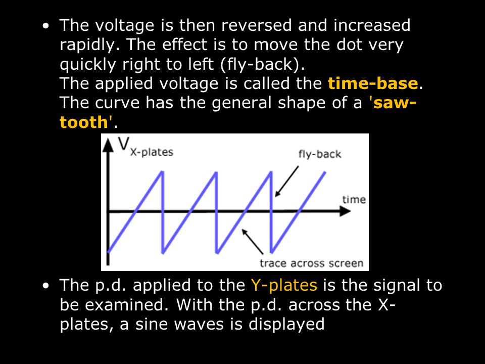 The voltage is then reversed and increased rapidly