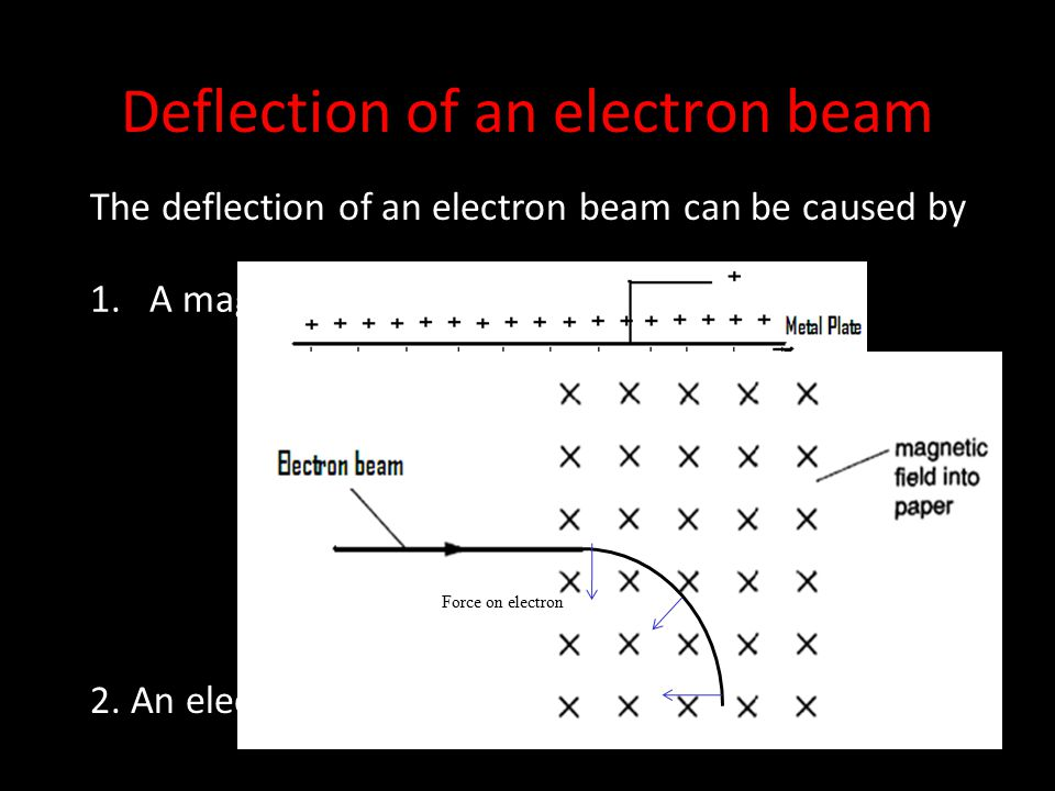 Electrostatic focusing & Deflection Derivation in Cathode Ray Oscilloscope
