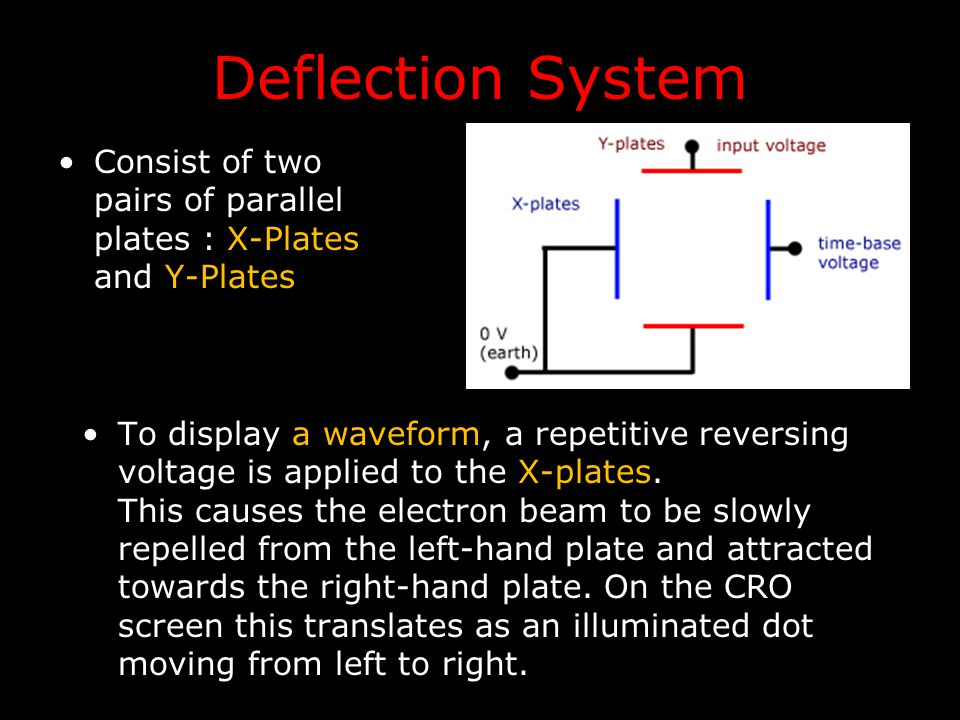 Deflection System Consist of two pairs of parallel plates : X-Plates and Y-Plates.