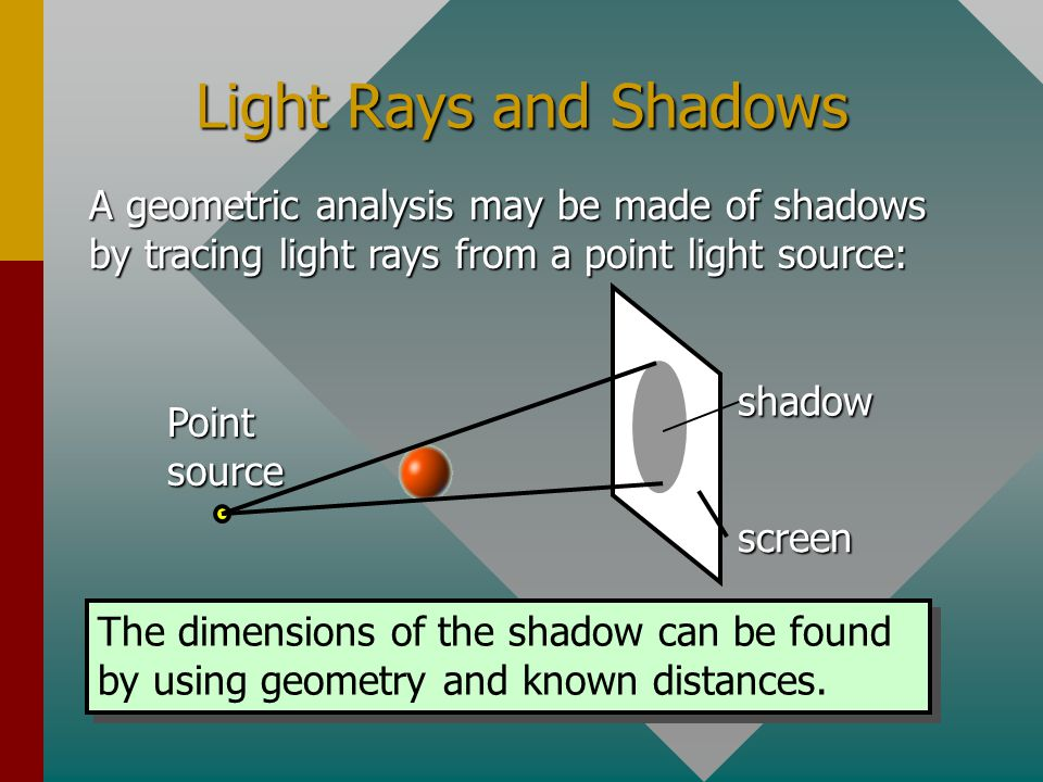 Light Rays and Shadows A geometric analysis may be made of shadows by tracing light rays from a point light source: