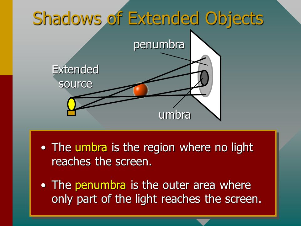 Shadows of Extended Objects
