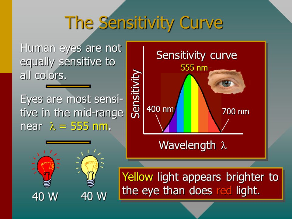 The Sensitivity Curve Human eyes are not equally sensitive to all colors. Sensitivity curve. Wavelength l.
