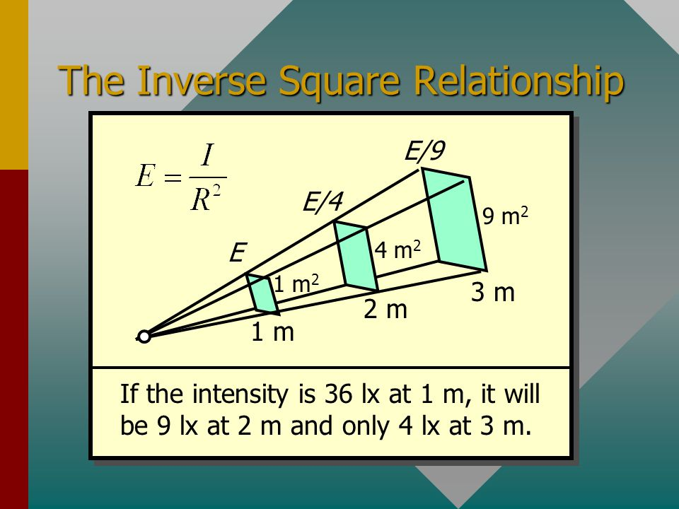 The Inverse Square Relationship