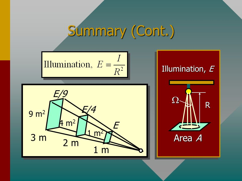 Summary (Cont.) E/9 W E/4 E 3 m Area A 2 m 1 m Illumination, E R 9 m2