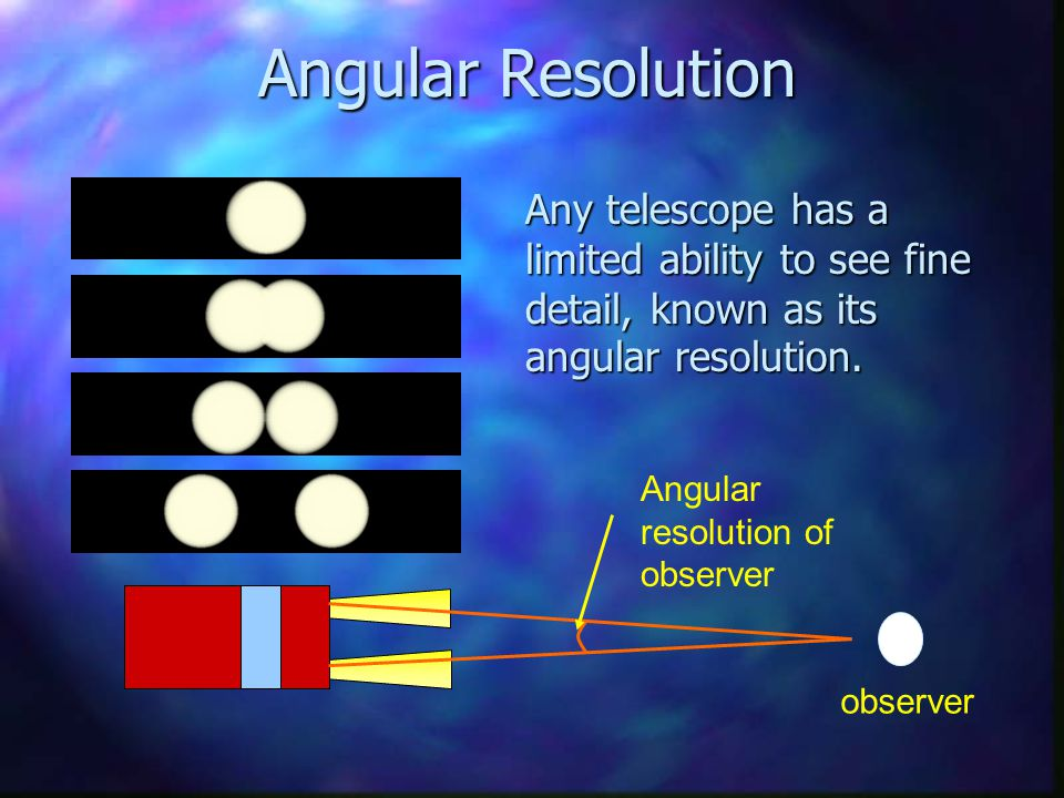 Angular Resolution Any telescope has a limited ability to see fine detail, known as its angular resolution.