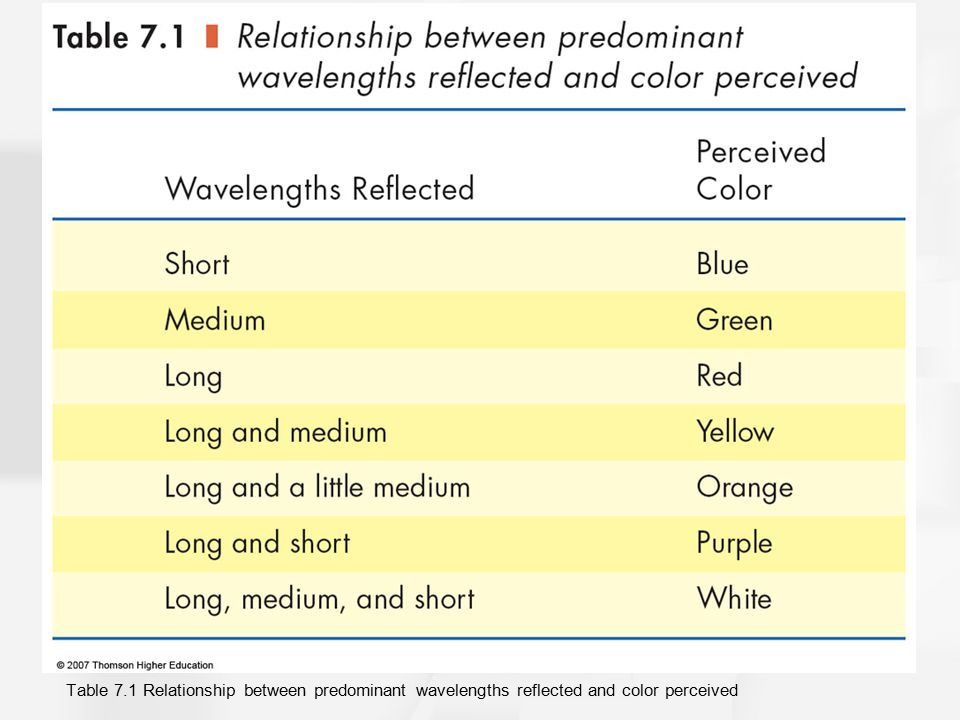Table 7.1 Relationship between predominant wavelengths reflected and color perceived