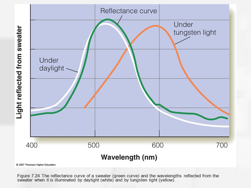 Figure 7.24 The reflectance curve of a sweater (green curve) and the wavelengths reflected from the sweater when it is illuminated by daylight (white) and by tungsten light (yellow).