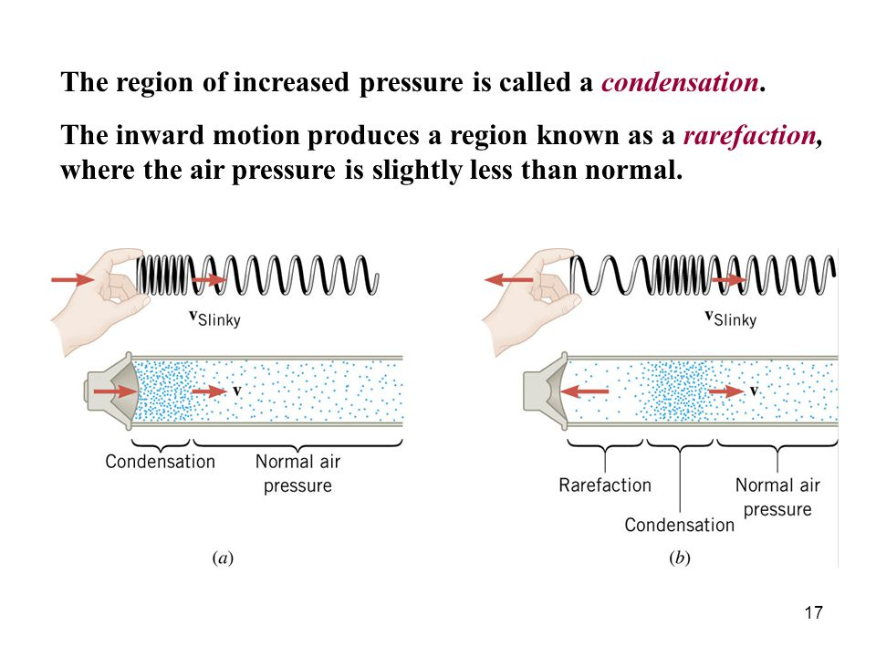 The region of increased pressure is called a condensation.