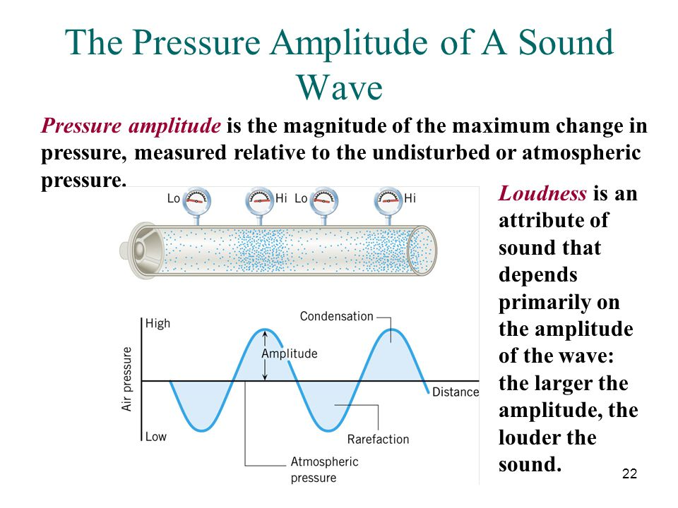 The Pressure Amplitude of A Sound Wave