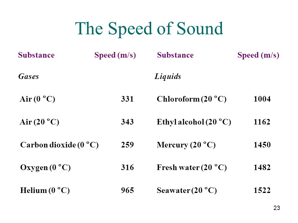 The Speed of Sound Substance Speed (m/s) Substance Speed (m/s) Gases