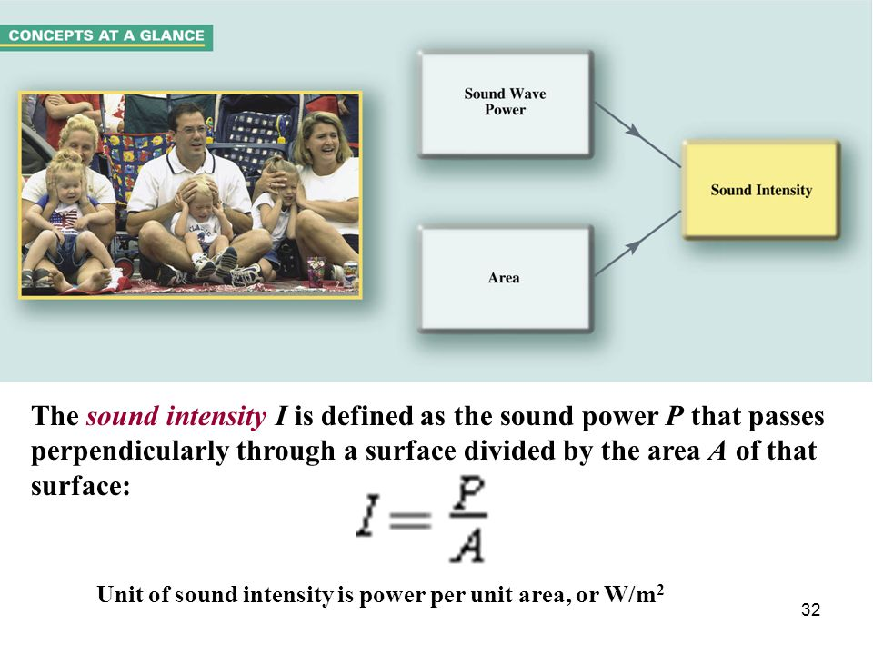The sound intensity I is defined as the sound power P that passes perpendicularly through a surface divided by the area A of that surface: