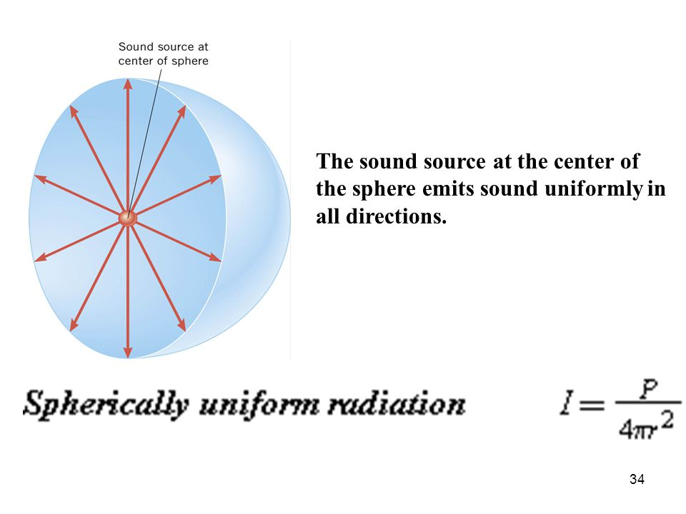The sound source at the center of the sphere emits sound uniformly in all directions.