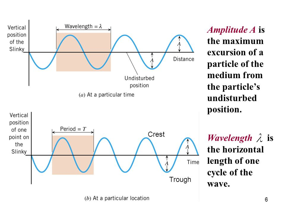 Wavelength is the horizontal length of one cycle of the wave.