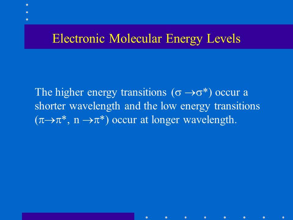 Electronic Molecular Energy Levels