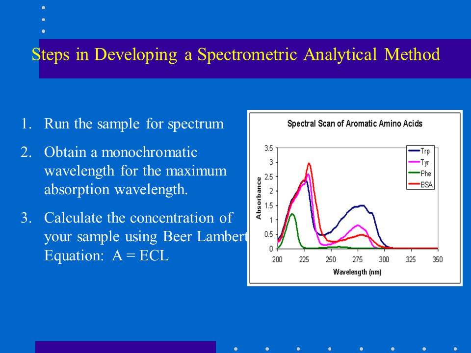 Steps in Developing a Spectrometric Analytical Method