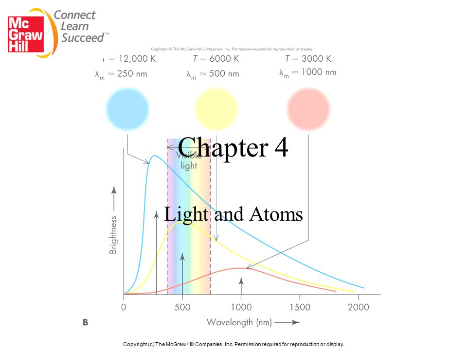 Chapter 4 Light and Atoms