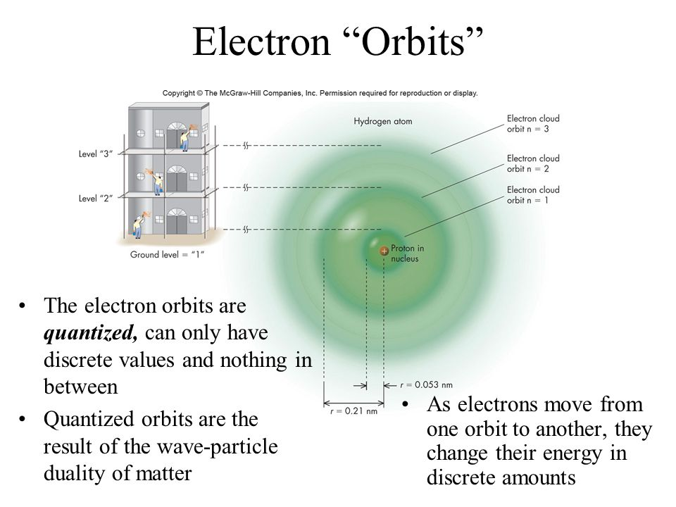Electron Orbits The electron orbits are quantized, can only have discrete values and nothing in between.