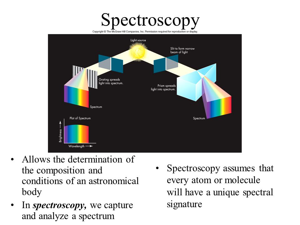 Spectroscopy Allows the determination of the composition and conditions of an astronomical body. In spectroscopy, we capture and analyze a spectrum.