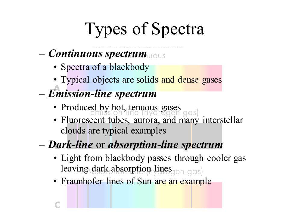 Types of Spectra Continuous spectrum Emission-line spectrum
