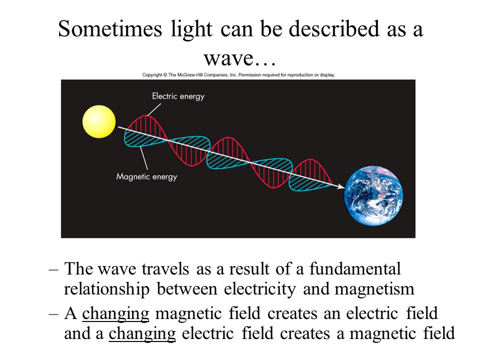 Sometimes light can be described as a wave…